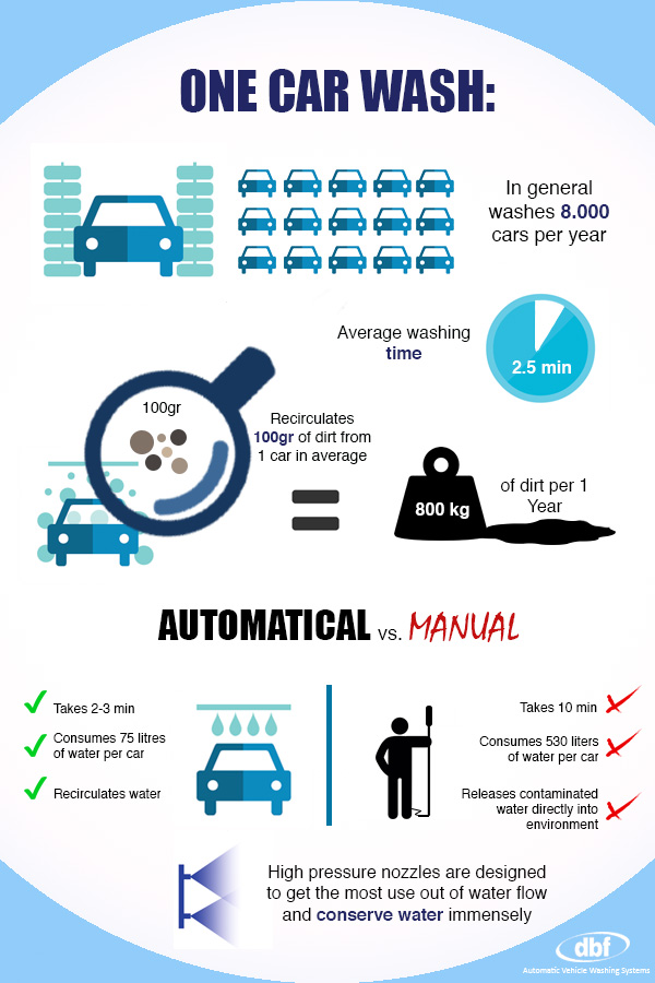Infographic One Automatic Car Wash System Dbf